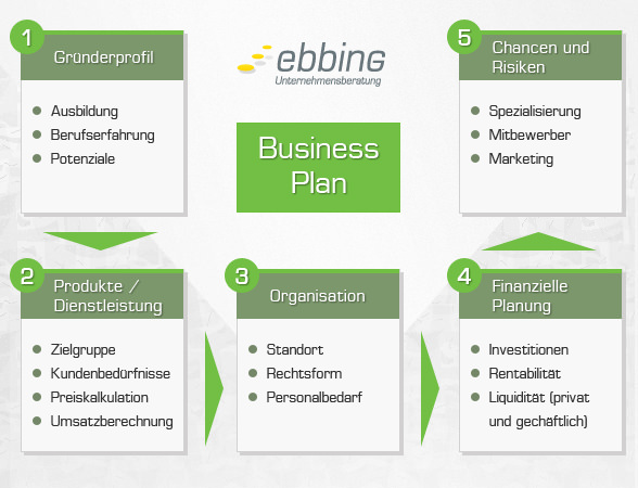businessplan ebbing 588x450