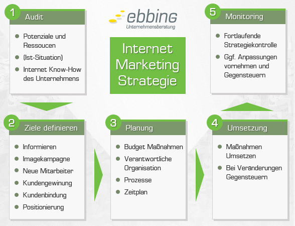 internetmarketing strategie ebbing 588x450
