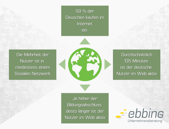 internetnutzung internetmarketing strategie ebbing