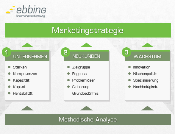 marketingstrategie ebbing 588x450