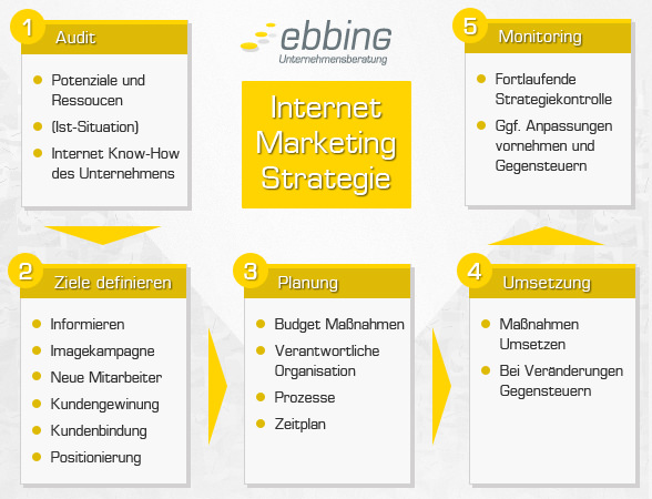internetmarketing strategie kmu ebbing 588x450
