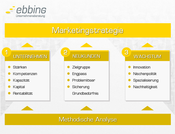 marketingstrategie kmu ebbing 588x450